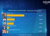 Em pesquisa DATASONDA, Hissam aparece com 49,2% da intenção de votos para prefeito de Araucária