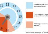 Tarifa branca: opção para reduzir a conta de luz
