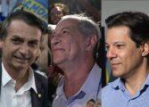 Datafolha aponta Bolsonaro em 1º com Haddad e Ciro empatados em 2º